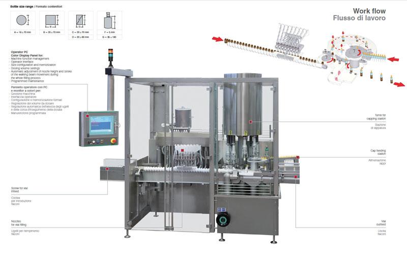 Monoblocco lineare ML 661 per riempimento e chiusura flaconi per industria farmaceutica