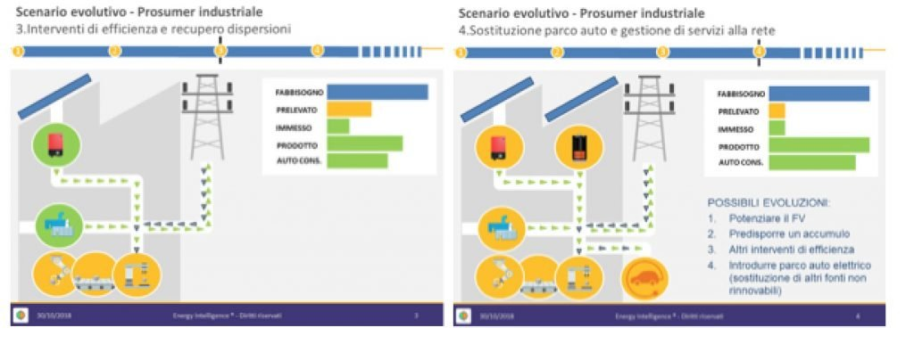 Energy Intelligence: scenario evolutivo verso il prosumer